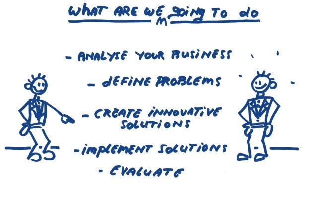 What are we going to, Analyse define create implement evaluate werkwijze