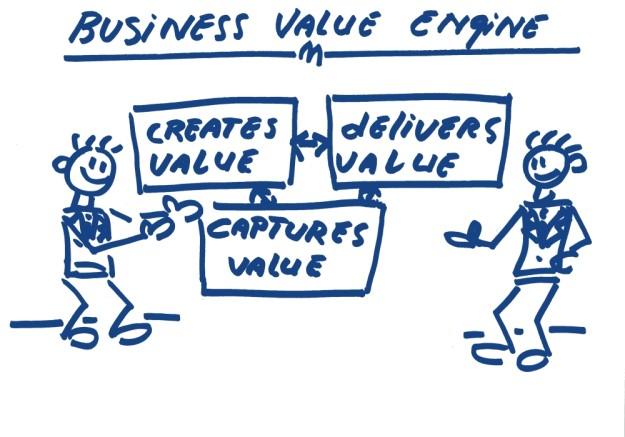 Business value engine Create value delivers value capture value