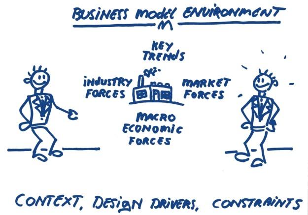 Business model environment trends industry market macro economic HoekHRM