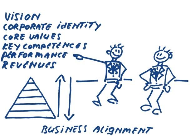 Business allignment vision identity logische niveau's misie visie