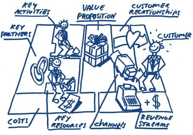 Business model canvas Value proposition waardepropositie hoekhrm