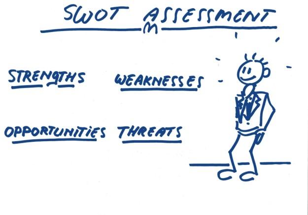 Swot analyse Strength weaknesses opportunities threats hoekhrm