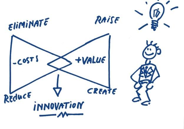 Innovation Raise create value eliminate reduce costs Hoekhrm