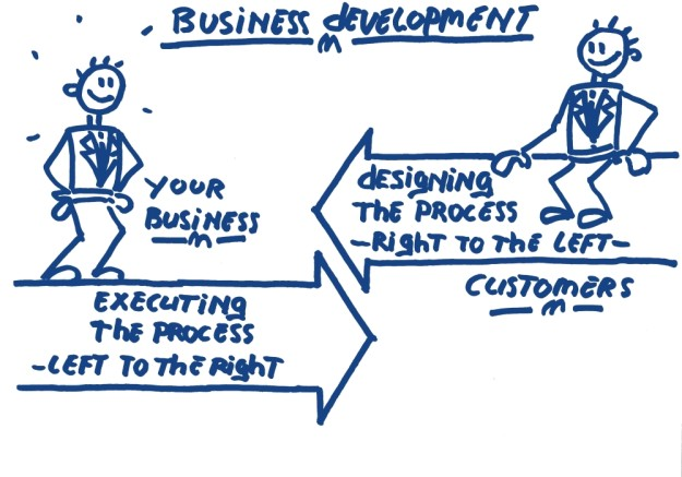 Business development Design right to left execute left to right Hoekhrm