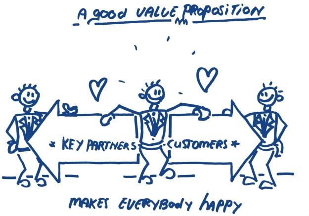 Good value proposition towards customers and partners Goede waarde propositie naar klanten en werknemers
