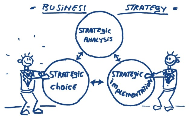 business strategy analyse implementatie strategie keuze analysis implementation strategic choise Hoekhrm