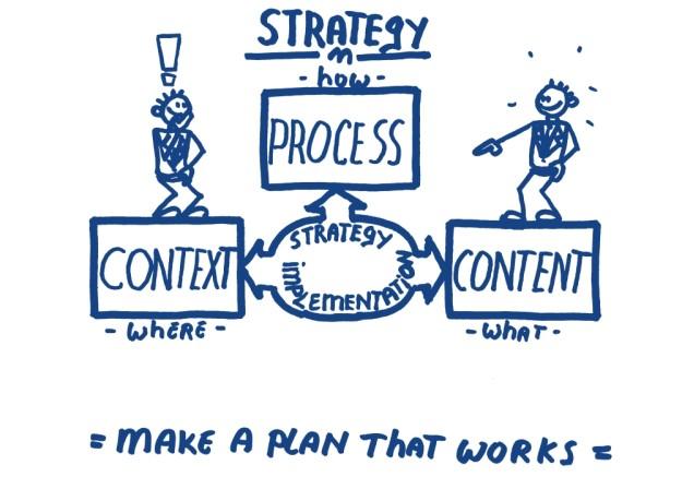 Strategie Process context content where what waar wat