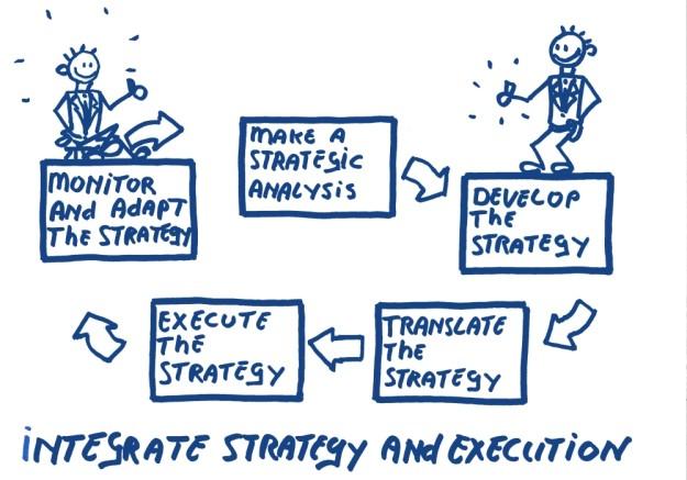 Strategic analysis analysis ontwikkel vertaal uitvoeren monitor and adapt strategy
