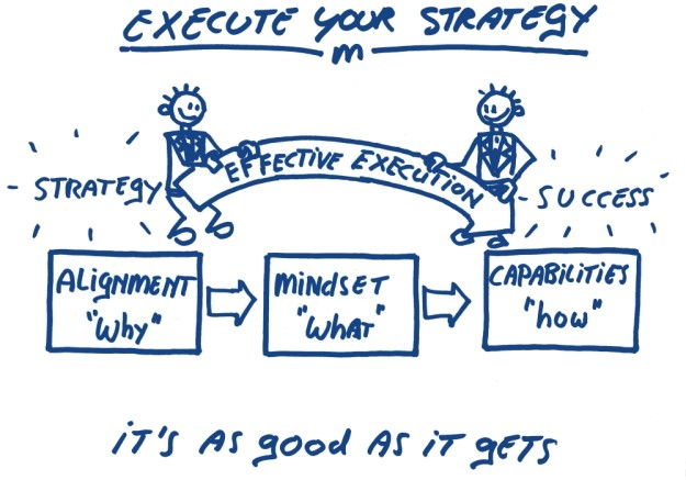 Execute your strategy alignment why mindset what capabilities how golden circle strategie uitvoering hoekhrm