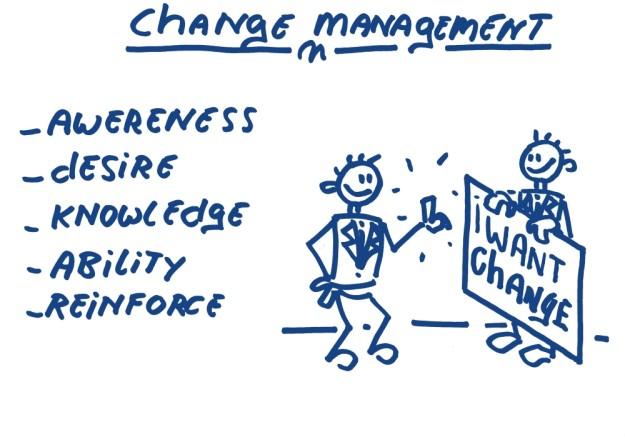 Change management ADKAR awareness desire knowledge ability reinforce hoekhrm