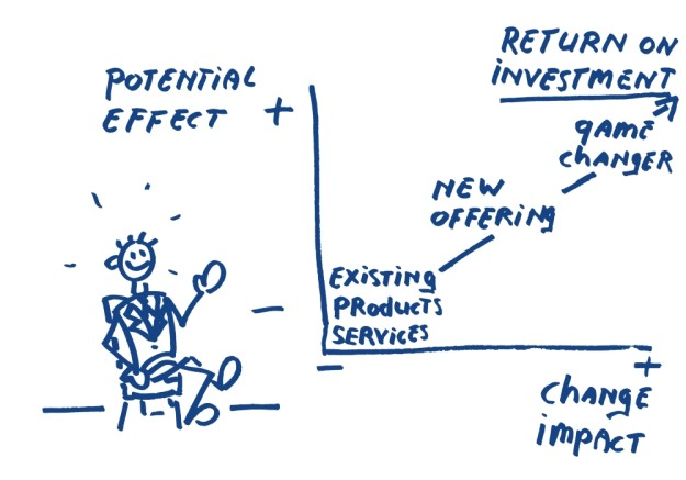 existing products services new offering game changer return on investment