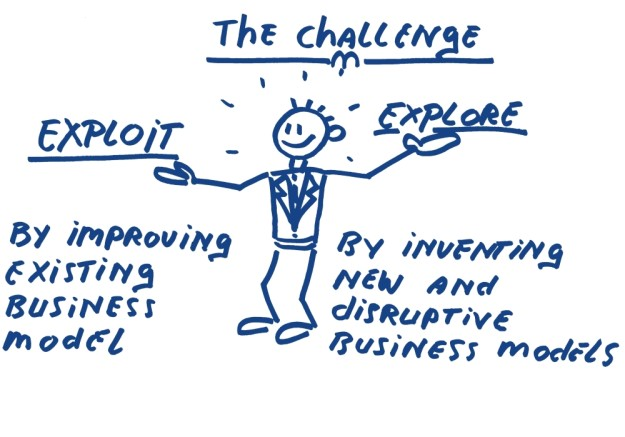 The challange, balance between exploiting by improving existing model, and eplore by inventing new and disruptive business models HoekHRM business coach