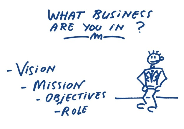 What business are you in? Vision Mission Objectives Role, welke business zit u? misie visie HoekHRM Business coach