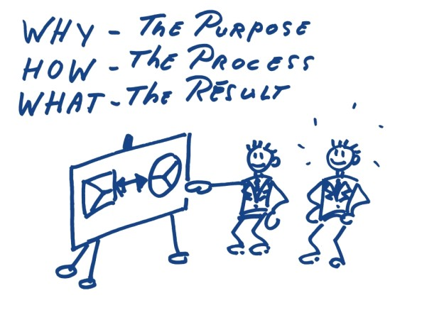 Why the purpose, How the process, What the result Waarom hoe wat, value propotition HoekHRM Business coach